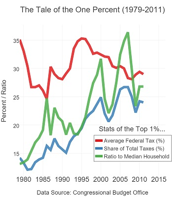 The Top 1 Percent: A Thirty Year Snapshot